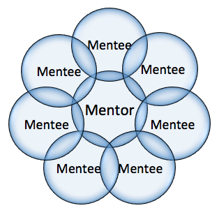mentor and mentee relationship pdf995